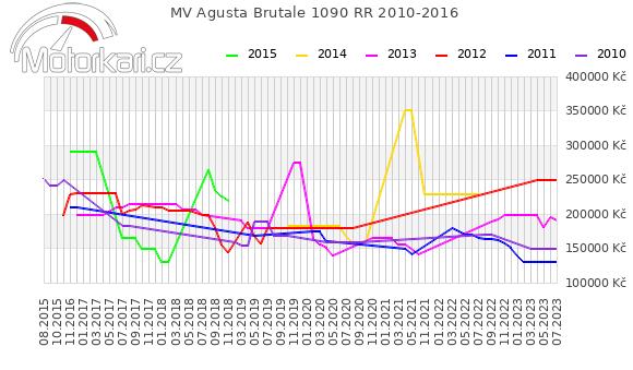 MV Agusta Brutale 1090 RR 2010-2016