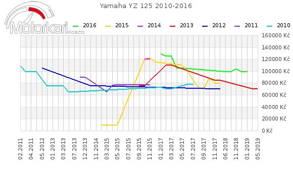 Yamaha YZ 125 2010-2016