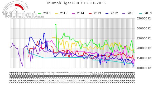 Triumph Tiger 800 XR 2010-2016