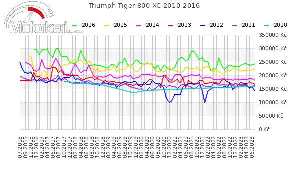 Triumph Tiger 800 XC 2010-2016