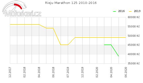 Rieju Marathon 125 2010-2016