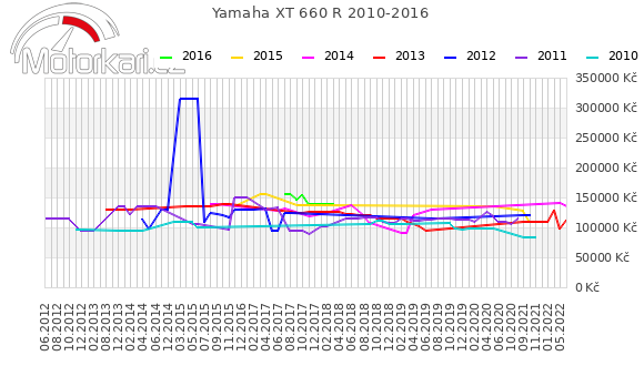 Yamaha XT 660 R 2010-2016