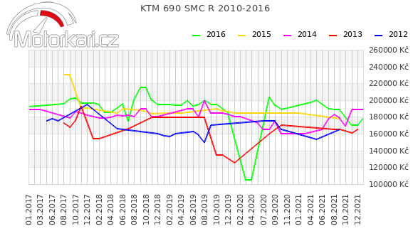 KTM 690 SMC R 2010-2016