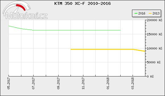 KTM 350 XC-F 2010-2016