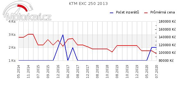 KTM EXC 250 2013