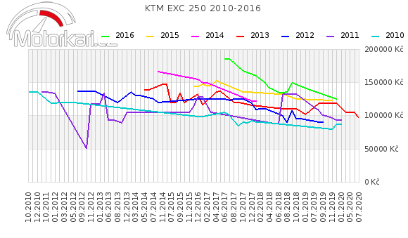 KTM EXC 250 2010-2016