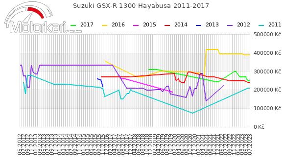Suzuki GSX-R 1300 Hayabusa 2011-2017