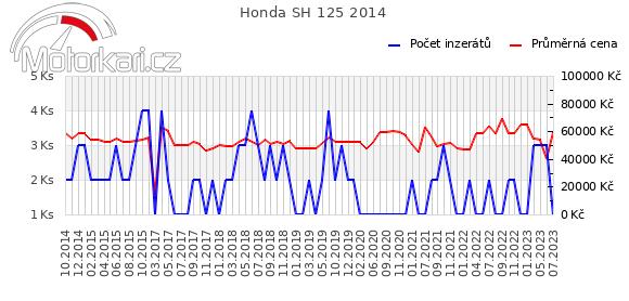 Honda SH 125 2014