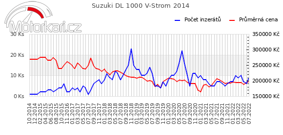Suzuki DL 1000 V-Strom 2014