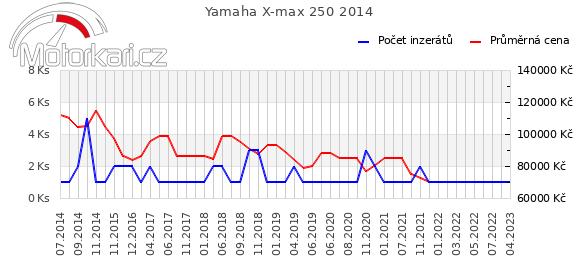Yamaha X-max 250 2014