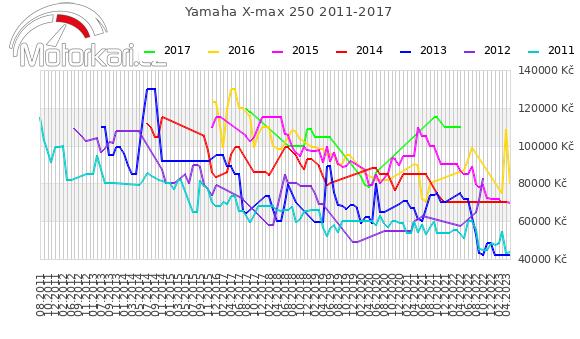 Yamaha X-max 250 2011-2017