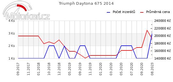 Triumph Daytona 675 2014