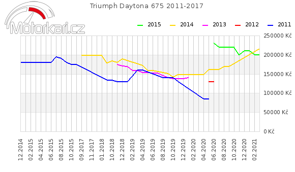 Triumph Daytona 675 2011-2017