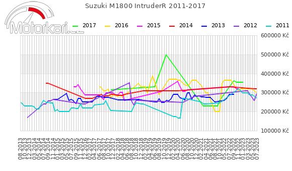 Suzuki M1800 IntruderR 2011-2017