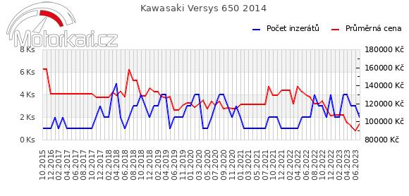 Kawasaki Versys 650 2014