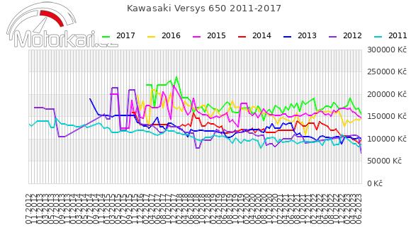Kawasaki Versys 650 2011-2017