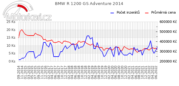 BMW R 1200 GS Adventure 2014