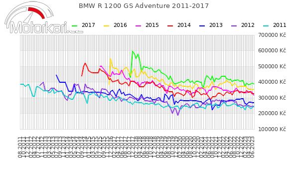 BMW R 1200 GS Adventure 2011-2017