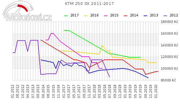 KTM 250 SX 2011-2017