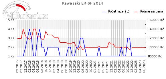 Kawasaki ER 6F 2014
