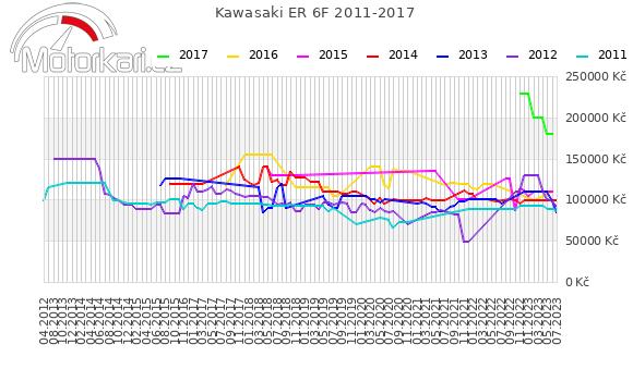 Kawasaki ER 6F 2011-2017