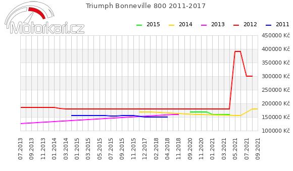 Triumph Bonneville 800 2011-2017