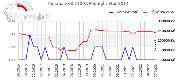 Yamaha XVS 1300A Midnight Star 2014