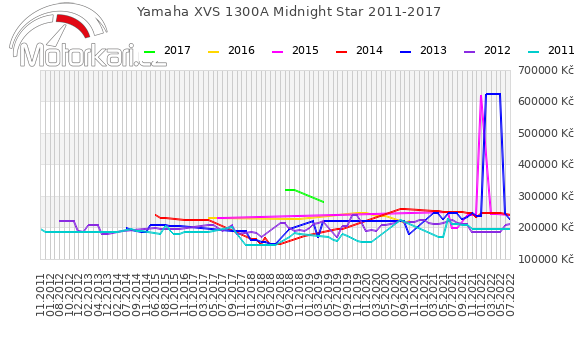 Yamaha XVS 1300A Midnight Star 2011-2017