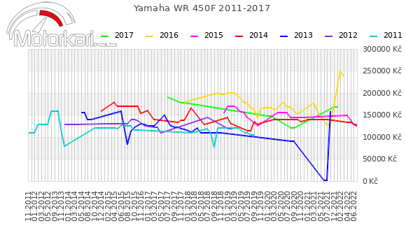 Yamaha WR 450F 2011-2017