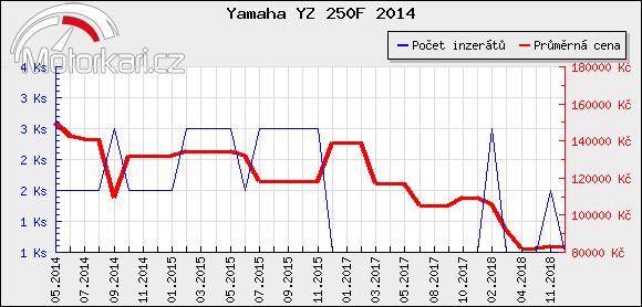 Yamaha YZ 250F 2014