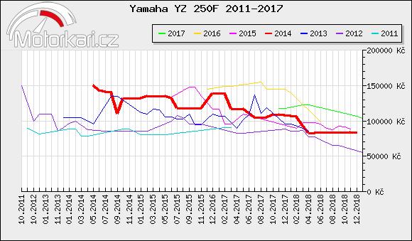 Yamaha YZ 250F 2011-2017