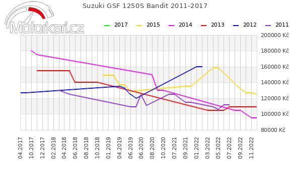 Suzuki GSF 1250S Bandit 2011-2017
