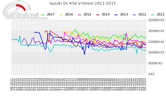 Suzuki DL 650 V-Strom 2011-2017