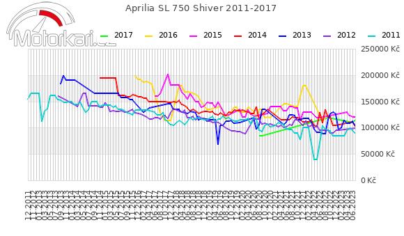 Aprilia SL 750 Shiver 2011-2017