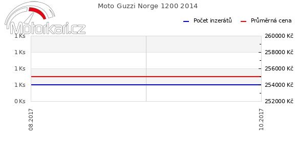 Moto Guzzi Norge 1200 2014