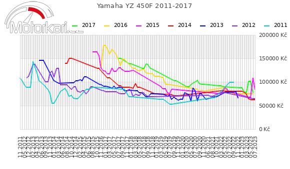 Yamaha YZ 450F 2011-2017