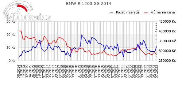 BMW R 1200 GS 2014