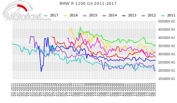 BMW R 1200 GS 2011-2017