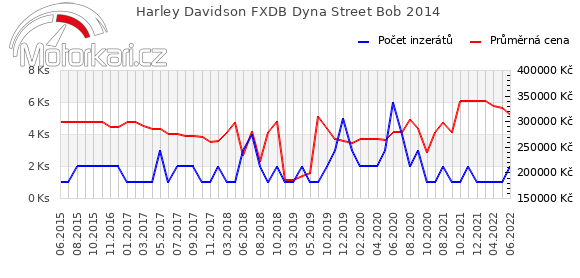 Harley Davidson FXDB Dyna Street Bob 2014