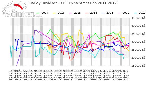 Harley Davidson FXDB Dyna Street Bob 2011-2017