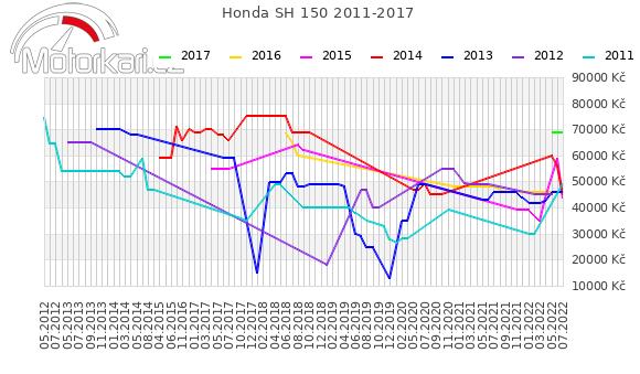 Honda SH 150 2011-2017