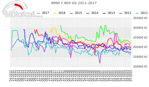 BMW F 800 GS 2011-2017