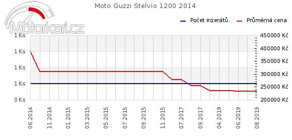 Moto Guzzi Stelvio 1200 2014