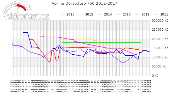 Aprilia Dorsoduro 750 2011-2017
