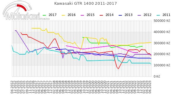 Kawasaki GTR 1400 2011-2017
