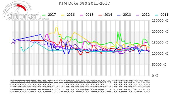 KTM Duke 690 2011-2017
