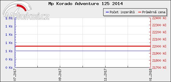 Mp Korado Adventure 125 2014
