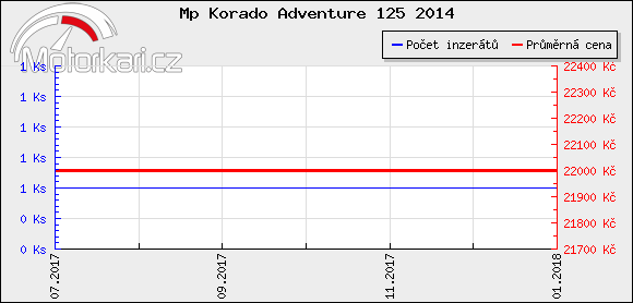 Mp Korado Adventure 125 2014