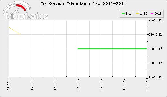 Mp Korado Adventure 125 2011-2017