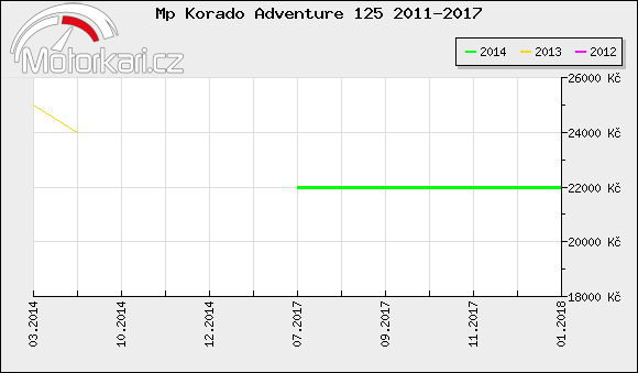 Mp Korado Adventure 125 2011-2017